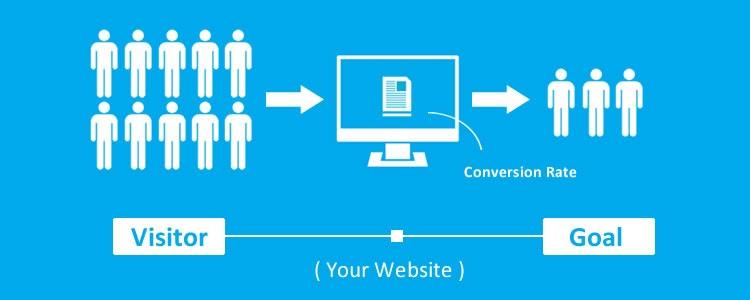 process of website conversions