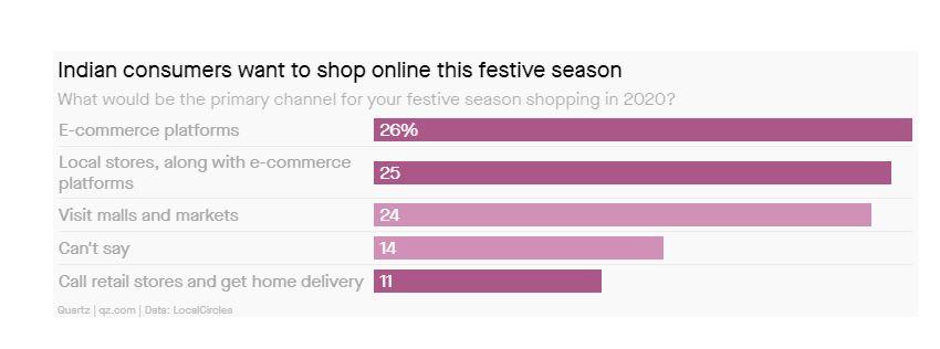 Consumer Statistics