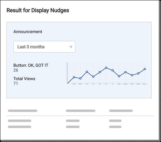 Result for display Nudges