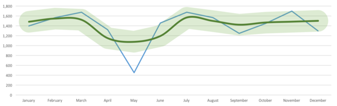 This graph represents the Predictive modeling using time series forecasting for Raman's Intelligent Insights